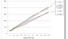 Box Office Cumulative by Year 2 through Week 10 March 24 2013