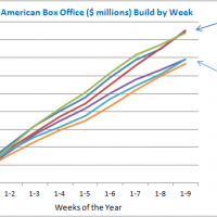 Box Office Cumulative by Year