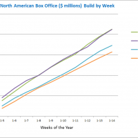 Box Office Cumulative by Year through Week 14 Apr 14 2013