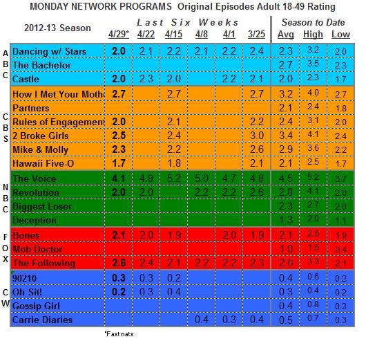 Episode Track Mon Apr 29 2013