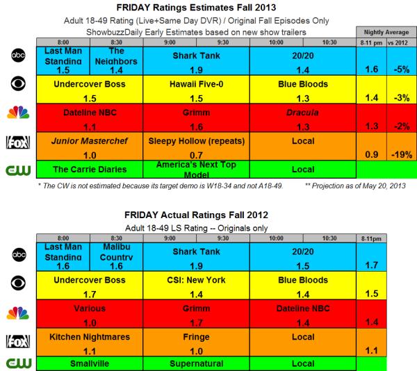 Fall 2013 Ratings Estimates FRI