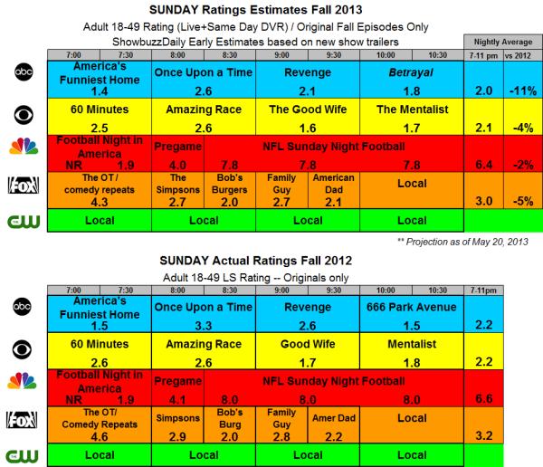 Fall 2013 Ratings Estimates SUN