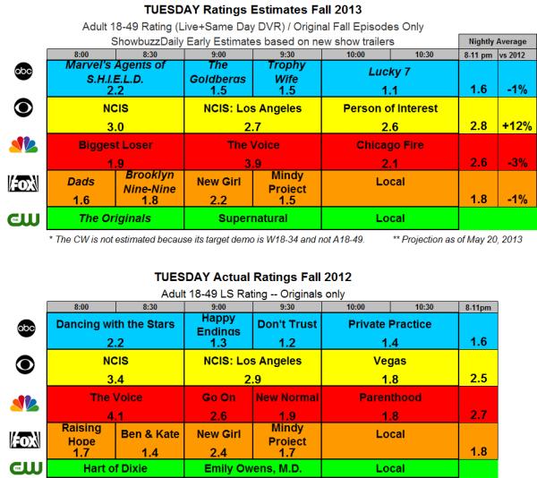 Fall 2013 Ratings Estimates TUE