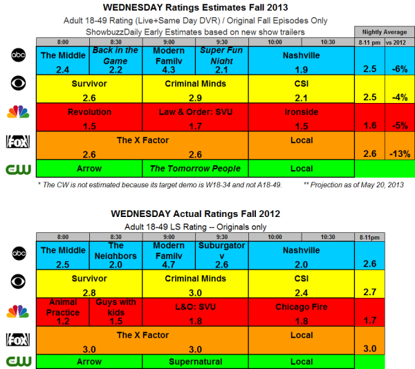 Fall 2013 Ratings Estimates WED