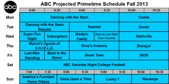 Upfront 2013 Predicted ABC Grid