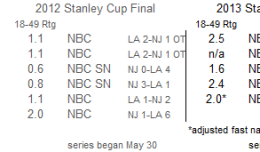 NHL thru Sat June 21