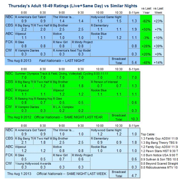 Daily Comparison 2013 Thu Aug 8 three way