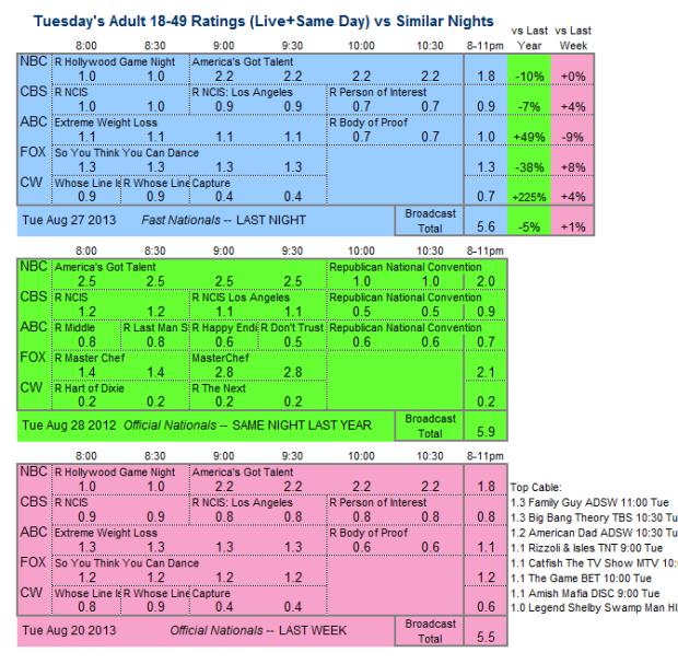 Daily Comparison 2013 Tue Aug 27 three way