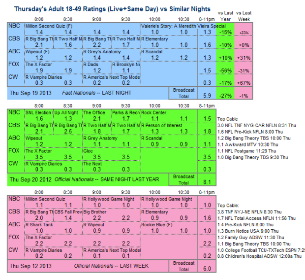 Daily Comparison 2013 Thu Sep 19 three way