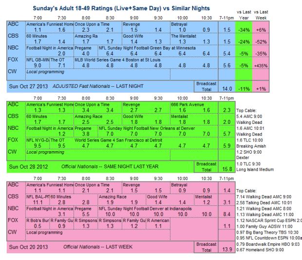 Daily Comparison 2013 Sun Oct 27 three way v2