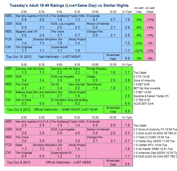 Daily Comparison 2013 Tue Oct 15 three way