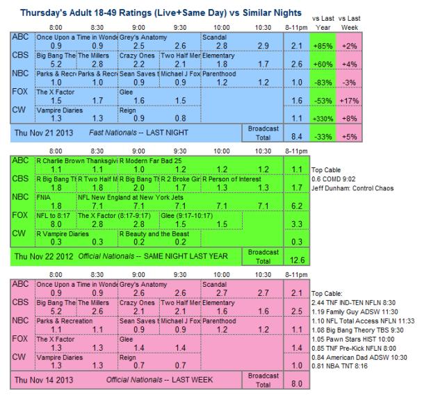 Daily Comparison 2013 Thu Nov 21 three way