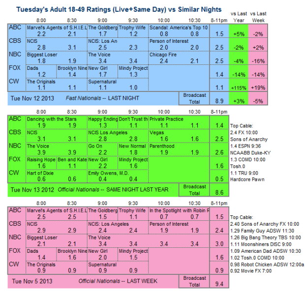 Daily Comparison 2013 Tue Nov 12 three way