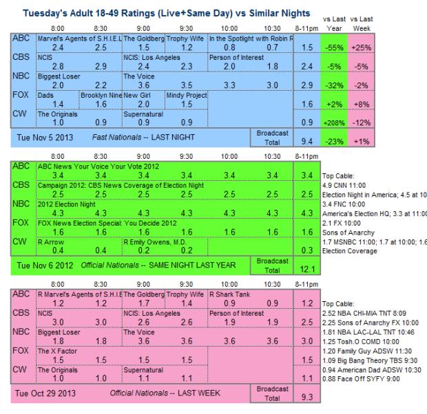 Daily Comparison 2013 Tue Nov 5 three way