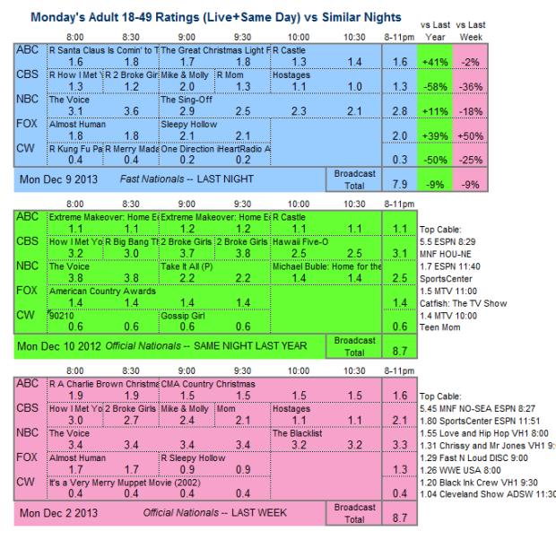 Daily Comparison 2013 Mon Dec 9 three way
