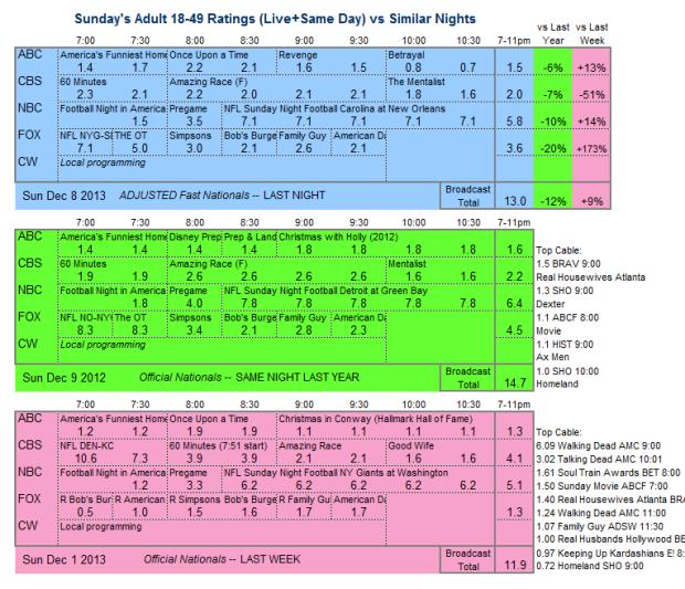 Daily Comparison 2013 Sun Dec 8 three way v2