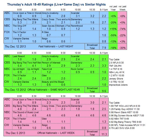 Daily Comparison 2013 Thu Dec 12 three way