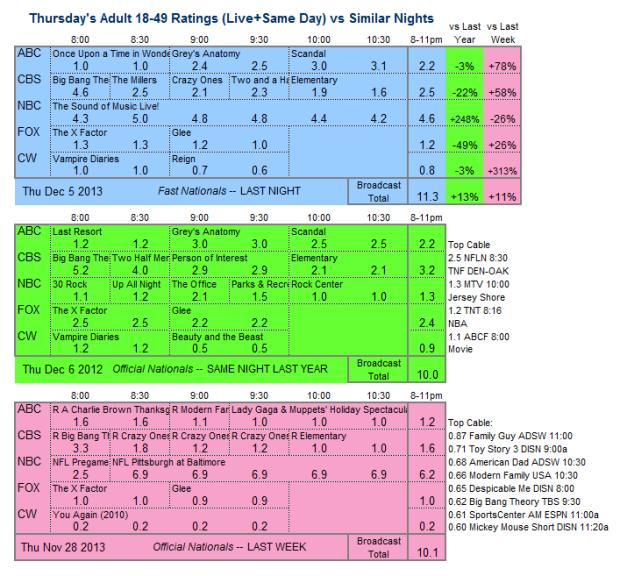 Daily Comparison 2013 Thu Dec 5 three way