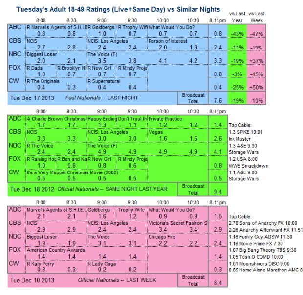Daily Comparison 2013 Tue Dec 17 three way
