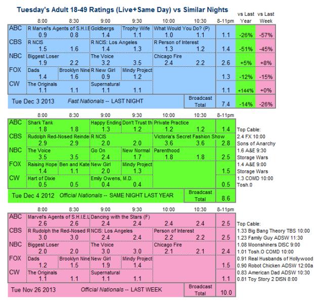 Daily Comparison 2013 Tue Dec 3 three way