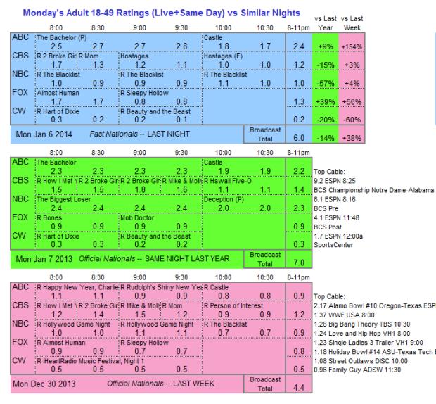 Daily Comparison 2014 Mon Jan 06 three way