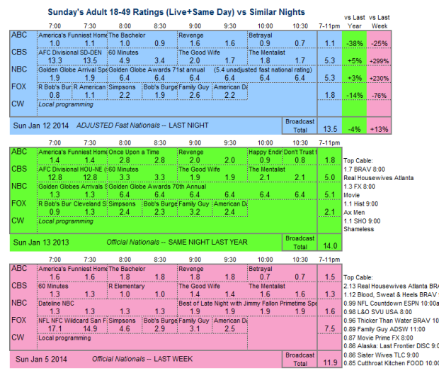 Daily Comparison 2014 Sun Jan 12 three way