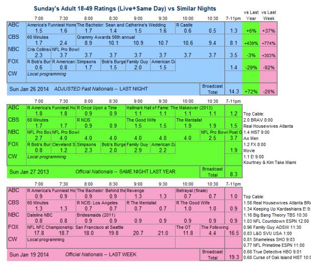 Daily Comparison 2014 Sun Jan 26 three way