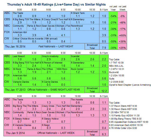 Daily Comparison 2014 Thu Jan 16 three way