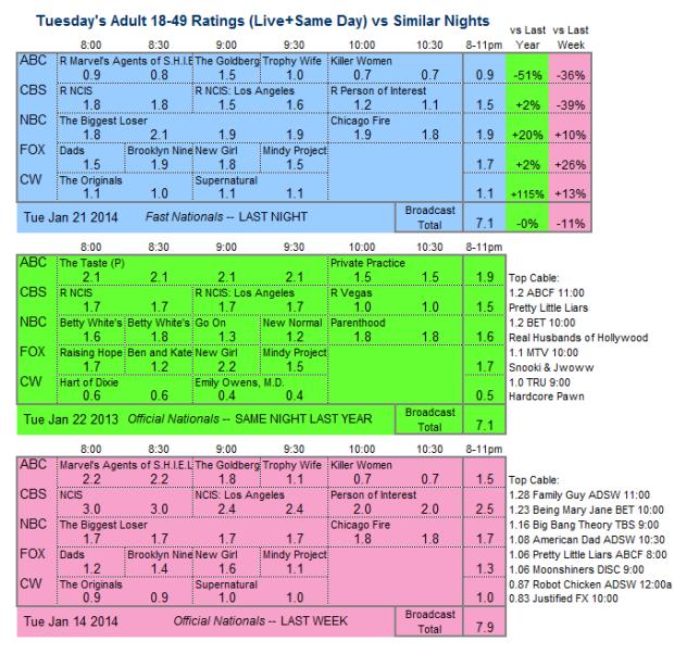 Daily Comparison 2014 Tue Jan 21 three way v2