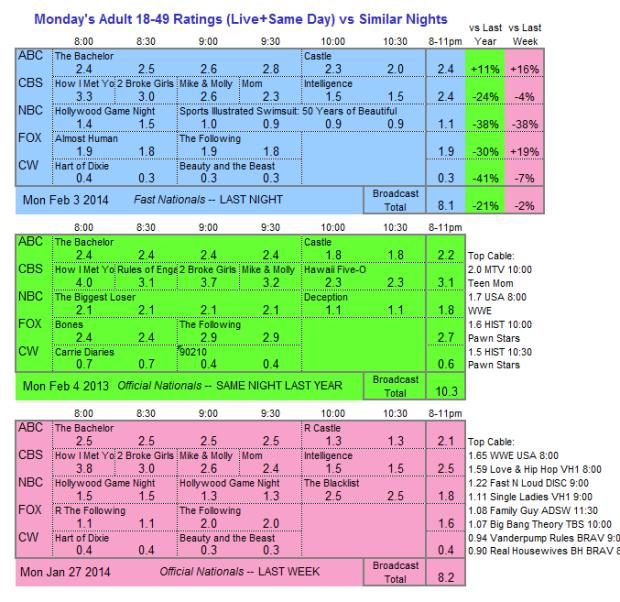 Daily Comparison 2014 Mon Feb 03 three way