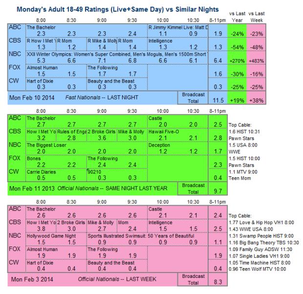 Daily Comparison 2014 Mon Feb 10 three way