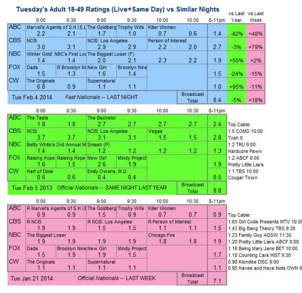 Daily Comparison 2014 Tue Feb 04 three way