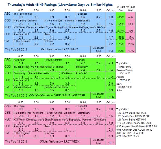 Daily Comparison three way 2014 Thu Feb 20