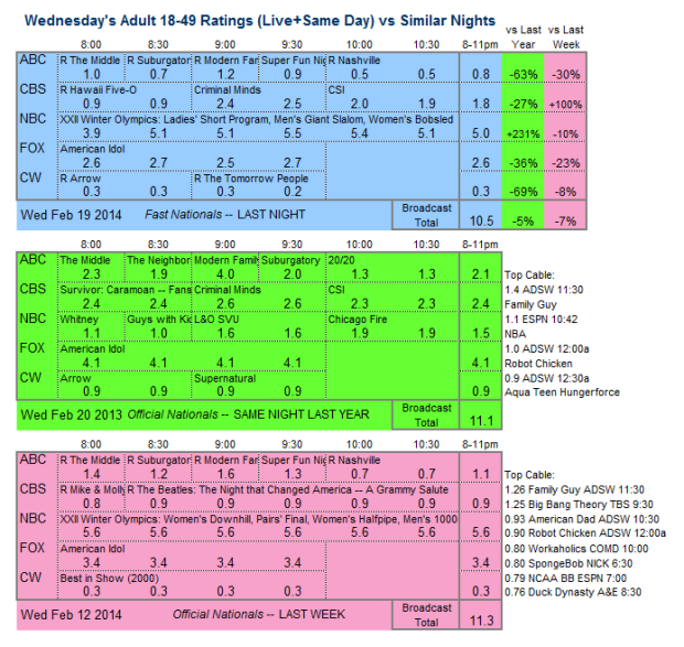 Daily Comparison three way 2014 Wed Feb 19