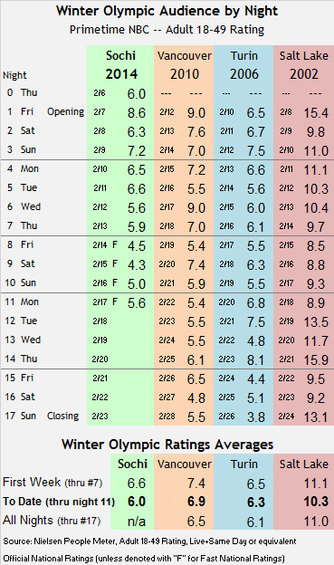 Sochi Winter Olympic Track thru Mon 2014 02 17