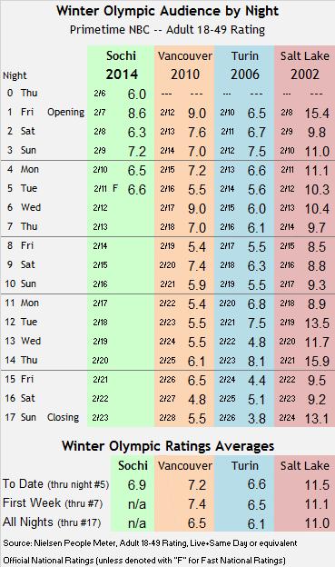 Sochi Winter Olympic Track thru Tue 2014 02 11