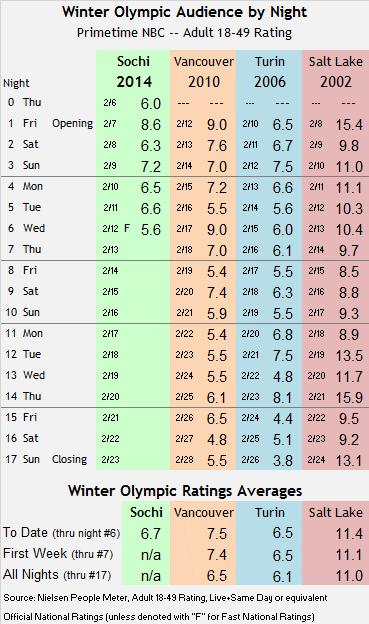 Sochi Winter Olympic Track thru Wed 2014 02 12