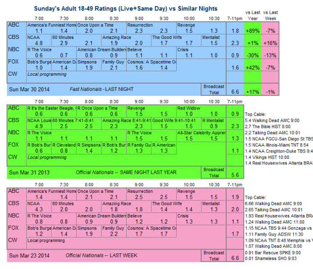 Daily Comp 3way 2014 Sun Mar 30