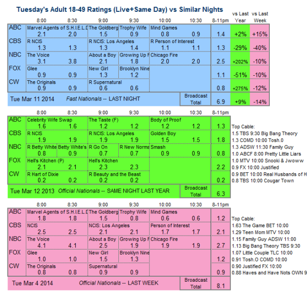 Daily Comp 3way 2014 Tue Mar 11