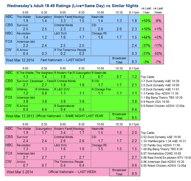 Daily Comp 3way 2014 Wed Mar 12 v2