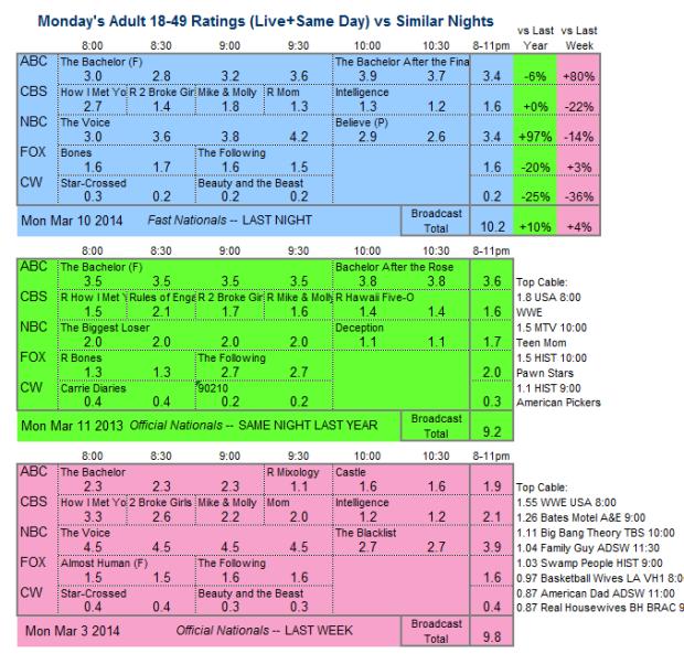 Daily Comparison 3way 2014 Mon Mar 10