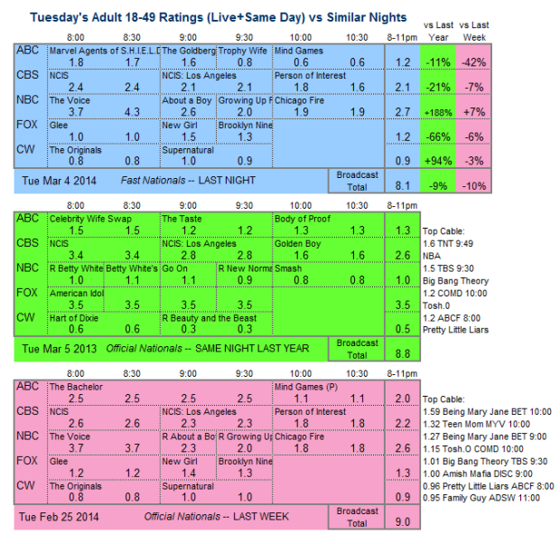 Daily Comparison 3way 2014 Tue Mar 4
