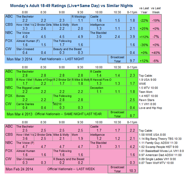 Daily Comparison three way 2014 Mon Mar 3