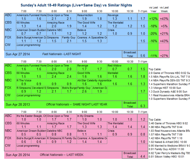 Daily Comp 3way 2014 Sun Apr 27