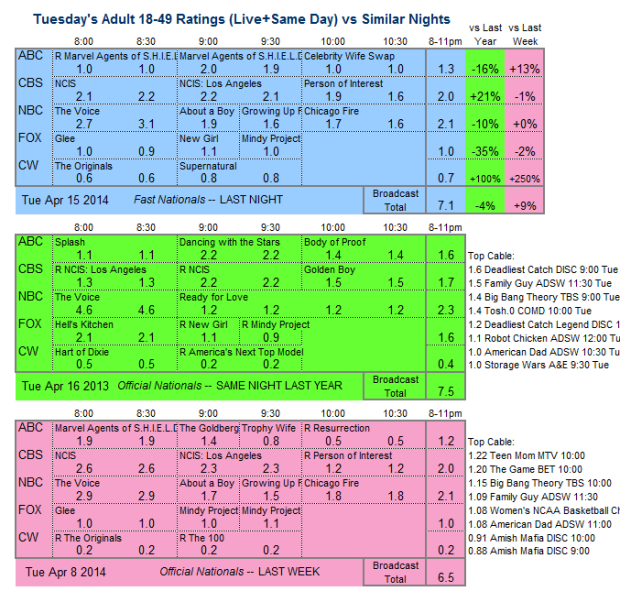 Daily Comp 3way 2014 Tue Apr 15
