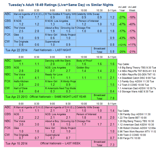 Daily Comp 3way 2014 Tue Apr 22
