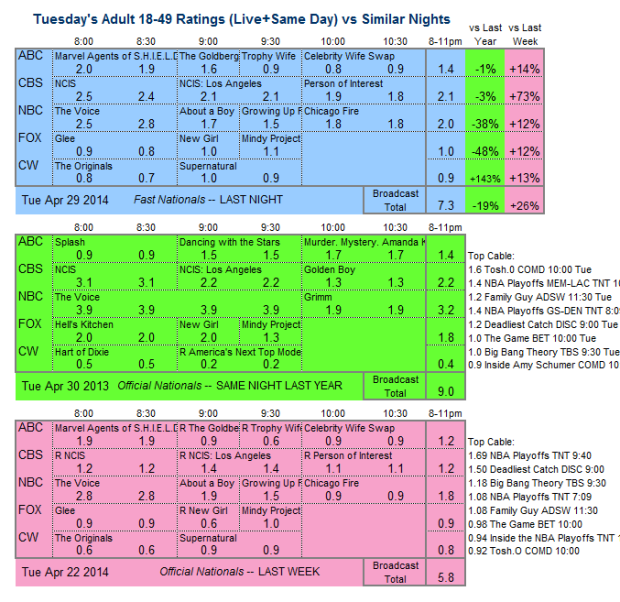 Daily Comp 3way 2014 Tue Apr 29