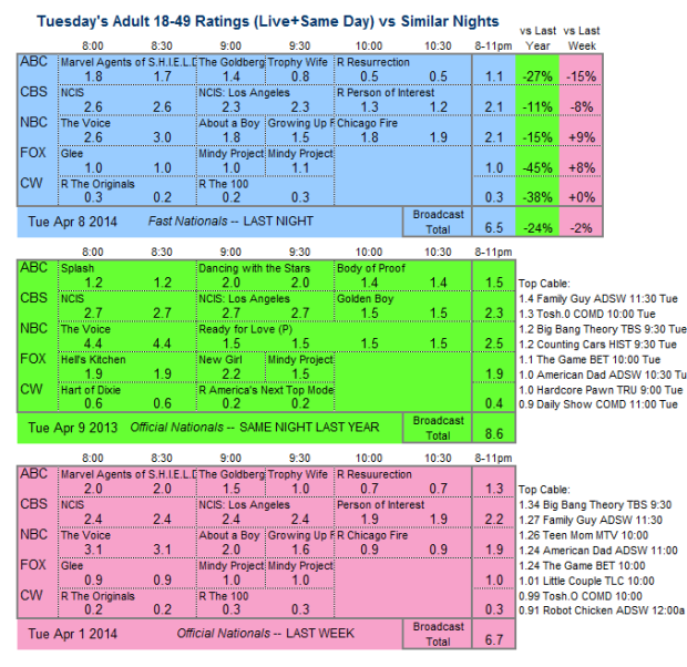 Daily Comp 3way 2014 Tue Apr 8