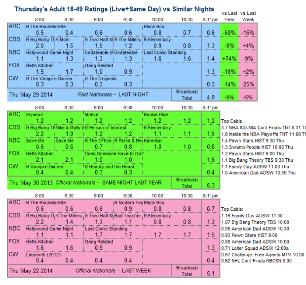 Daily Comp 3way 2014 Thu May 29