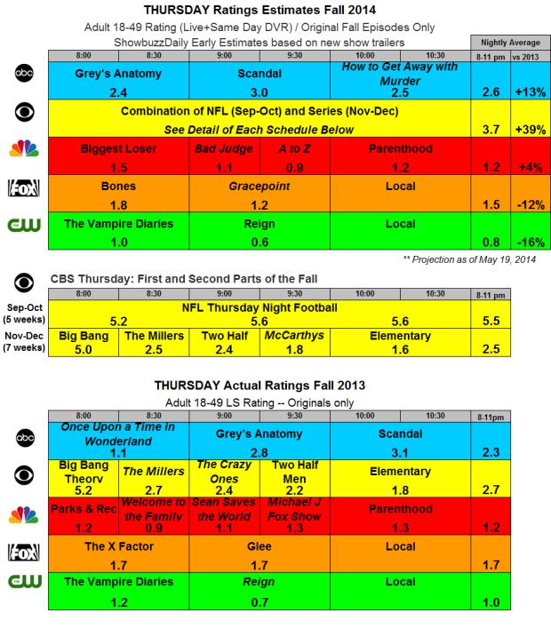 Thursday Fall 2014 Estimates and 2013 Actuals
